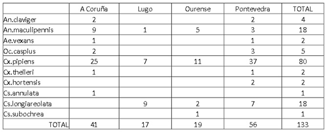 tabla mosquitos por especie en galicia y provincias